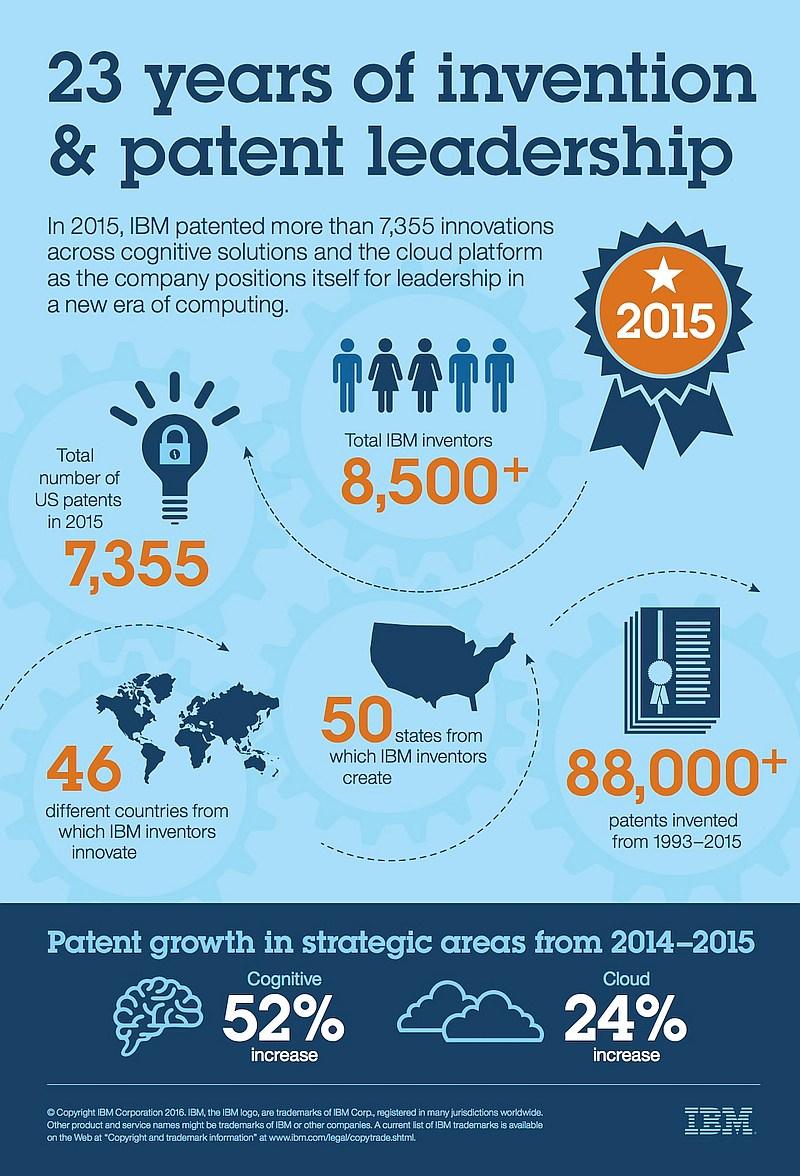 infografik ibm patente