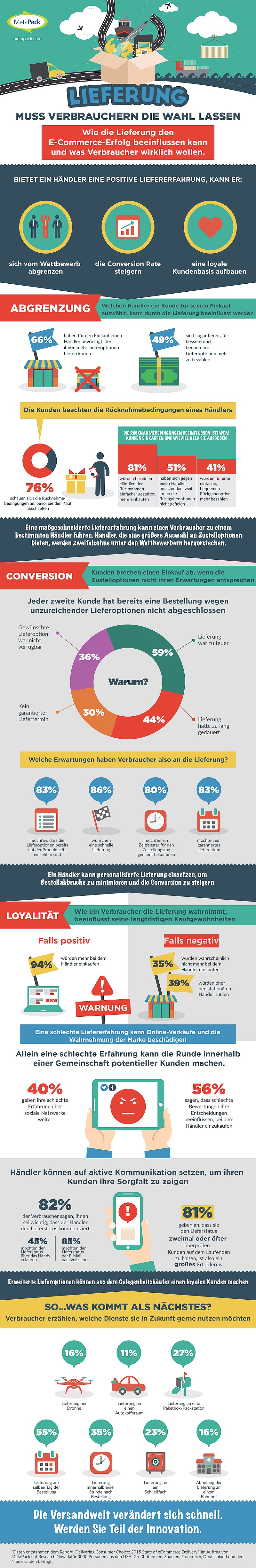 infografik metapack e-commerce retouren