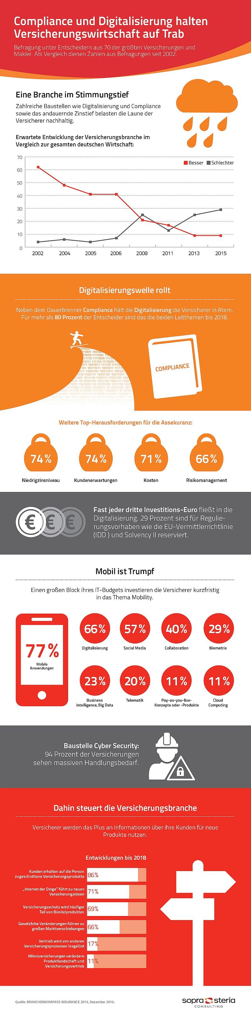 infografik sopra steria digitalisierung versicherungen
