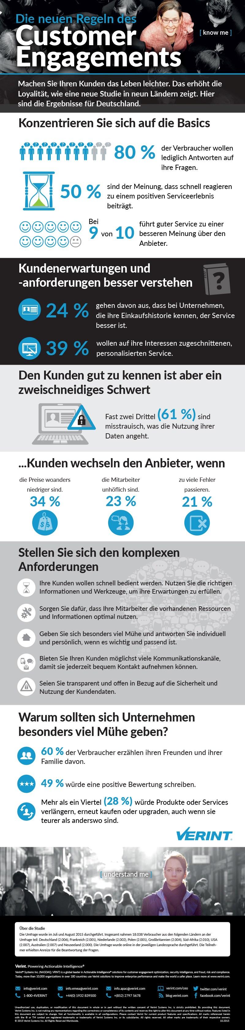 infografik verint customer engagements