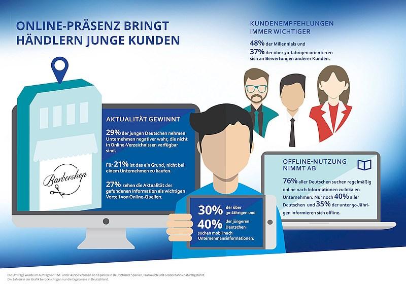 infografik yougov 1und1 local-studie-millennials