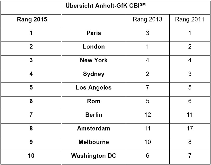 tabelle anholt-gfk cbi City Brand Index 2015