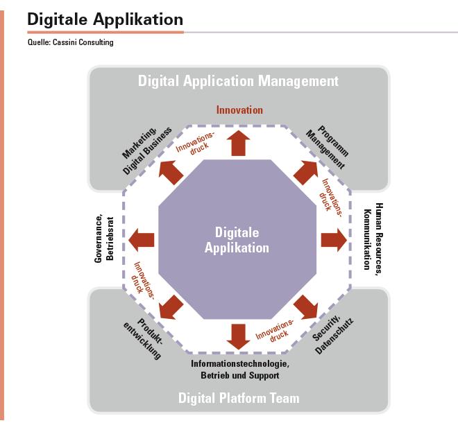 Abbildung 1: Die digitale Applikation im Zentrum der Transformationsprozesse.