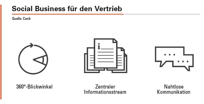 Social Business bietet dem Vertrieb drei wesentliche Leistungsdimensionen. Der strukturierte und fokussierte Blick auf den Kunden eröffnet dem Vertrieb den Zugriff auf Daten mit einem qualitativeren Informationsgehalt. Anstelle vieler Anwendungen und Informationstöpfen steht eine Informationsanwendung. Durch den Abbau von Kommunikationshürden, lassen sich Informationen einfach weitergeben.