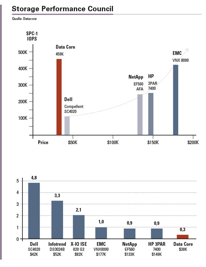 DataCore ist führend beim Price-Performance-Verhältnis und DataCore hat die niedrigste Latenzzeit.