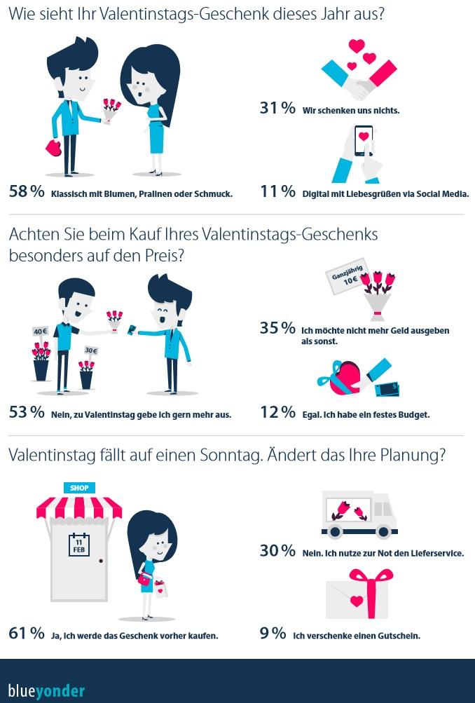grafik blueyonder valentinstag