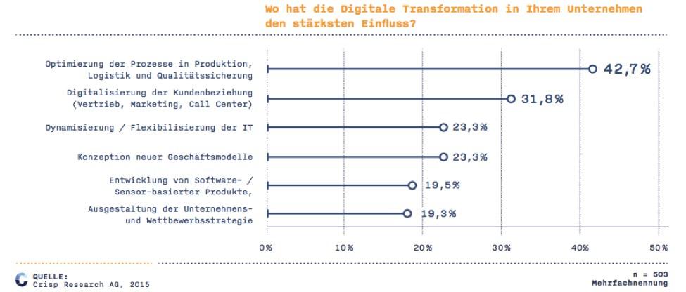 grafik crisp digitale transformation einfluss