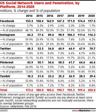 grafik emarketer social networks users usa
