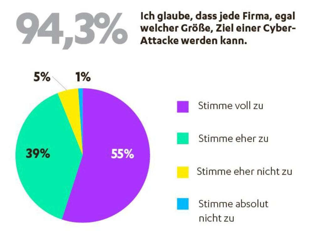 grafik f-secure b2b umfrage sicherheit