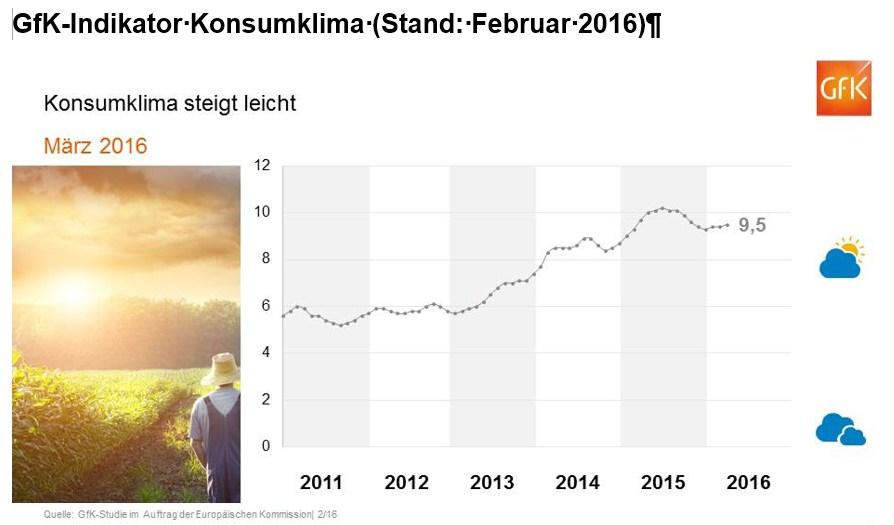 grafik gfk konsumklima feb 2016