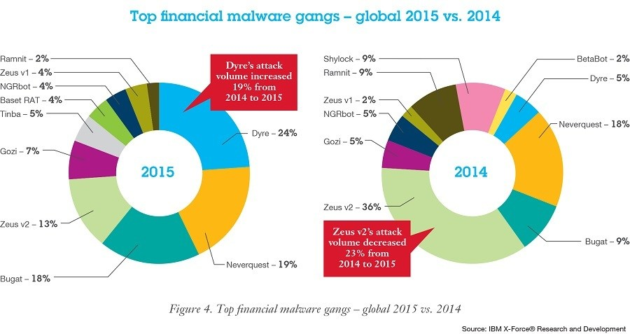 grafik ibm x-force financial malware