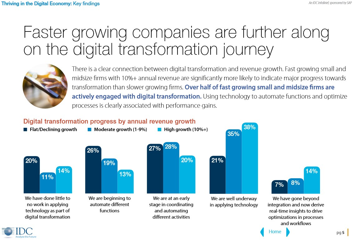 grafik idc sap digital transformation journey