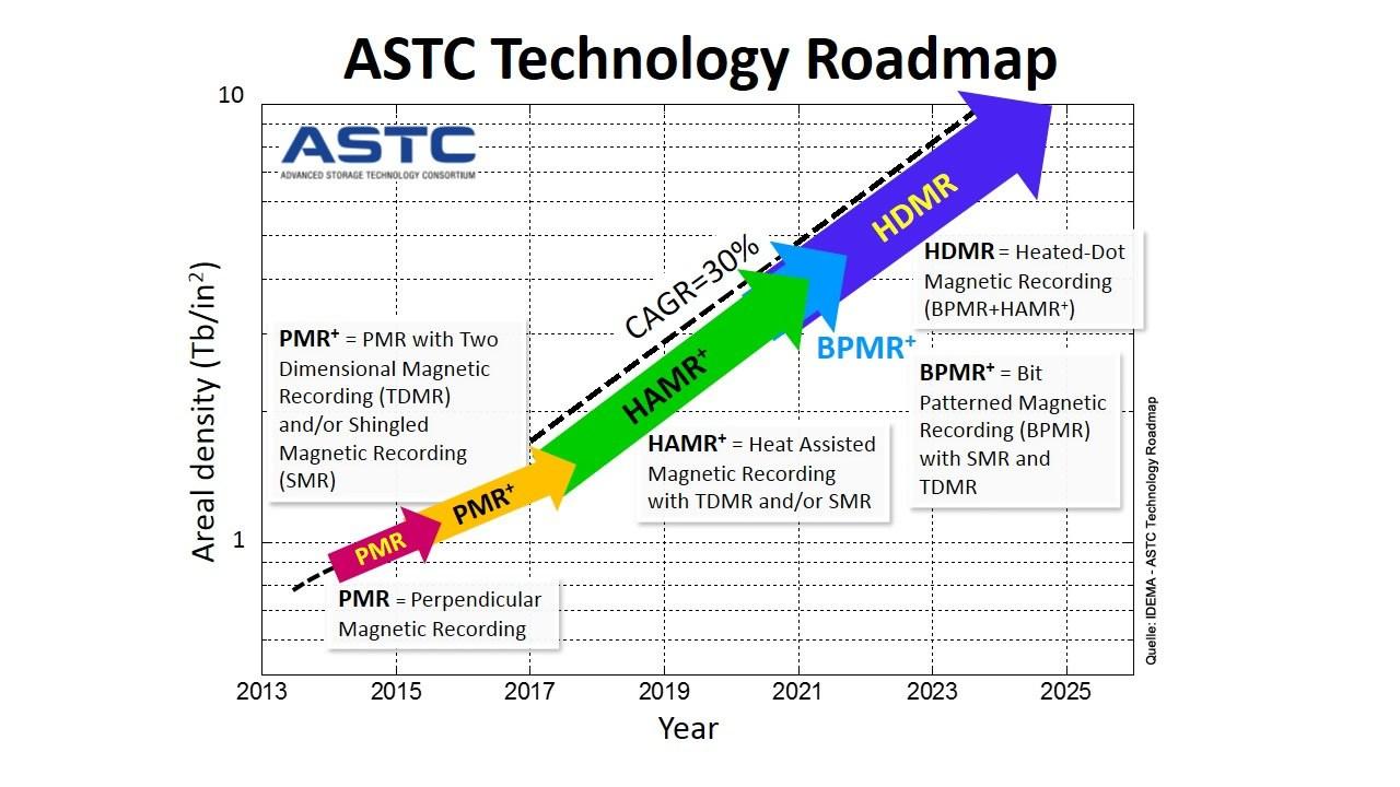 grafik kuert ASTC-Technology-Roadmap-2014-v8