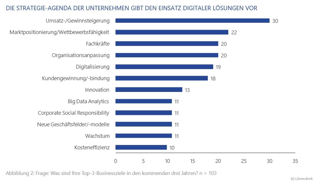 grafik lünendonk einsatz digitalisierung
