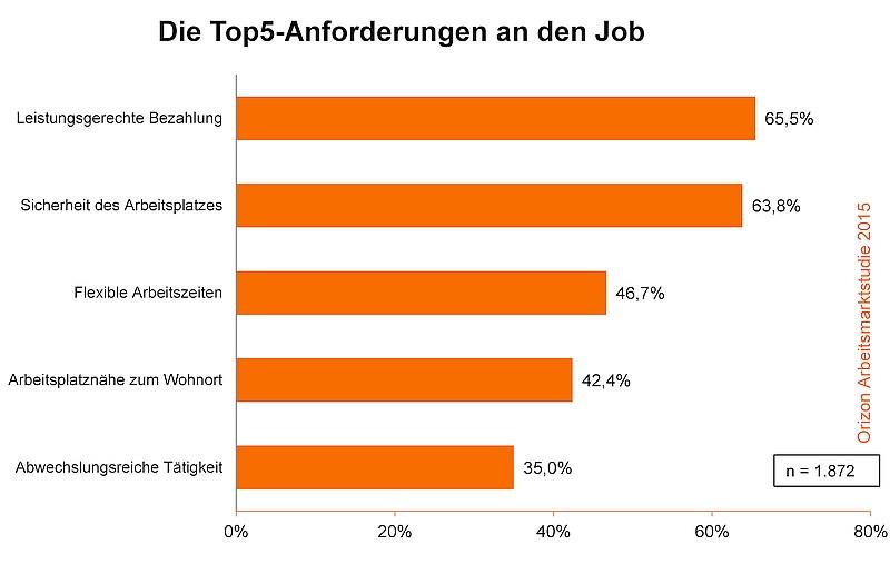 grafik orizon anforderungen an den job