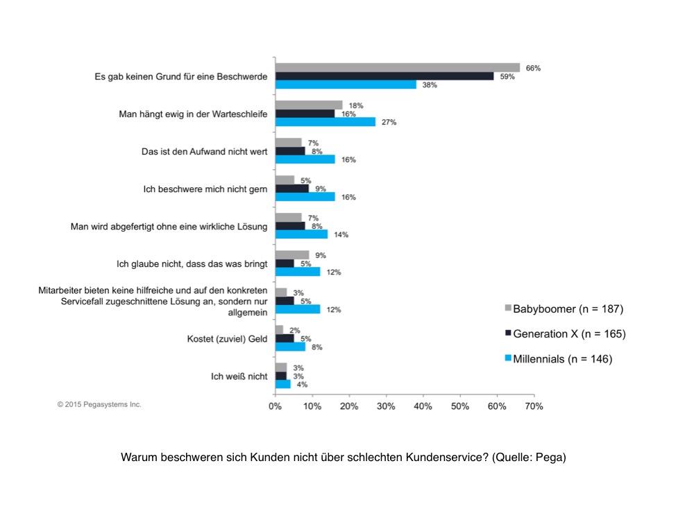 grafik pegasystems nicht-beschwerden kundenservice