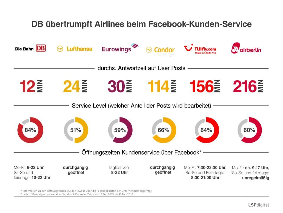 grafik statista Kundenservice DB Airlines Facebook