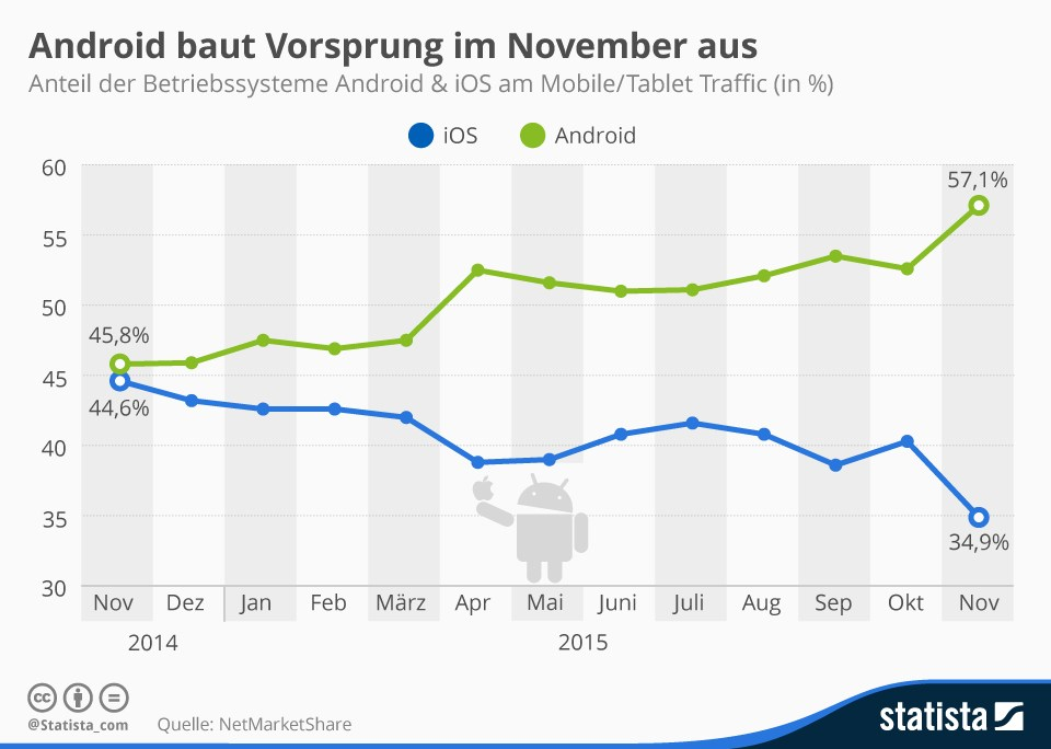 grafik statista android ios
