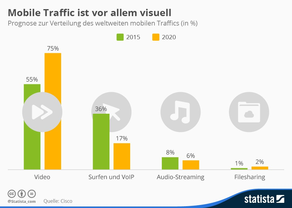 grafik statista cisco mobile traffic
