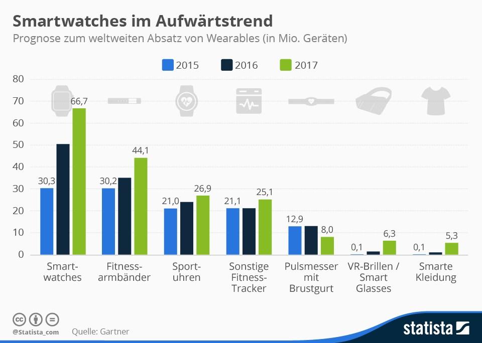 grafik statista smartwatches