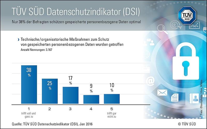 grafik tuev sued datenschutzindikator-2016