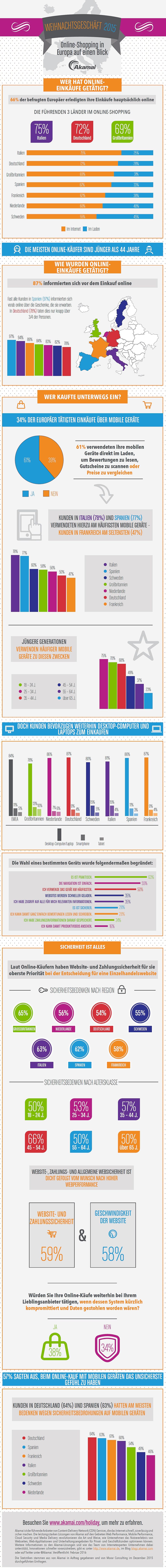 infografik akamai online-shops
