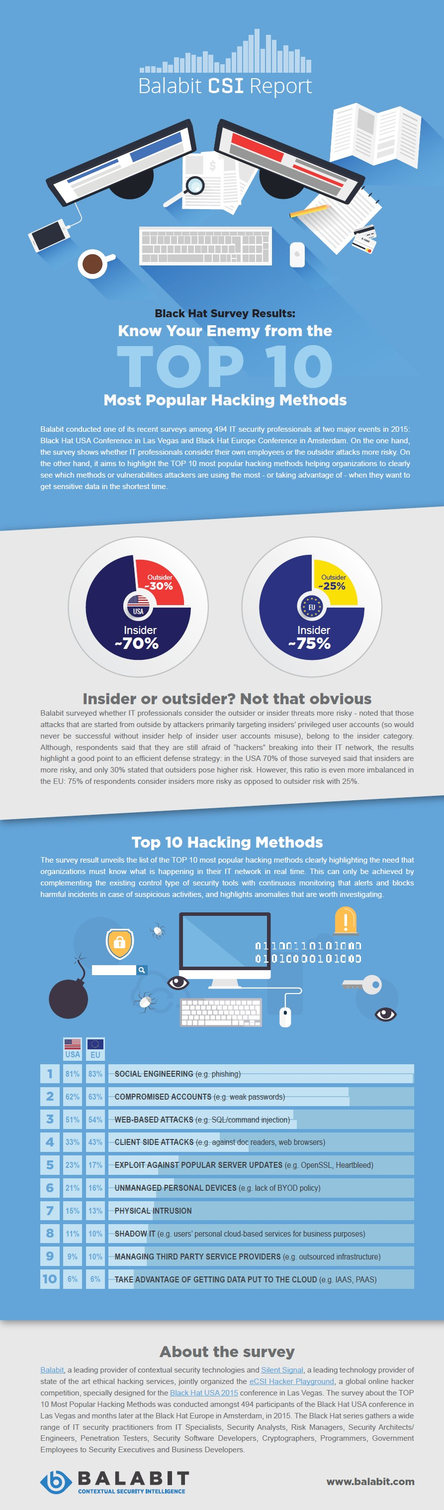 infografik balabit top 10 haching methods
