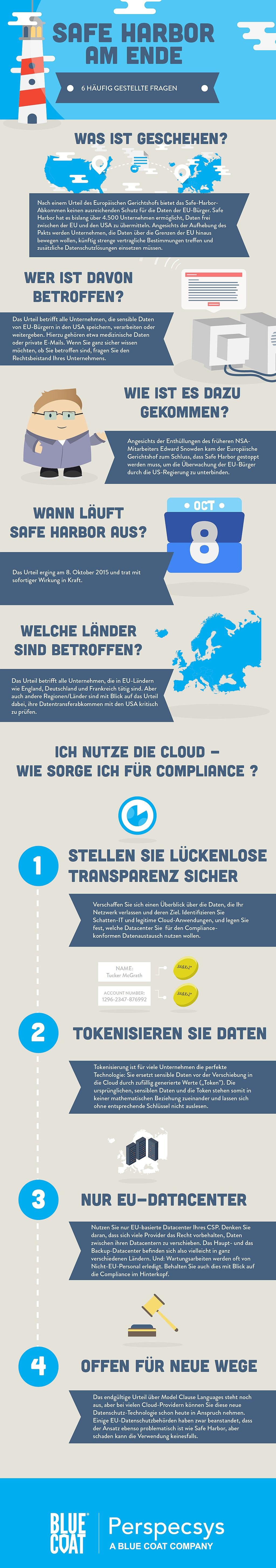 infografik blue coat safe harbor