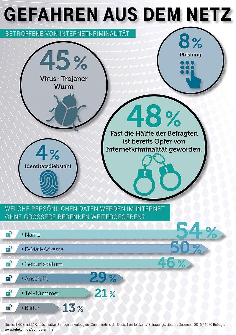 infografik dtag gefahren-aus-dem-netz