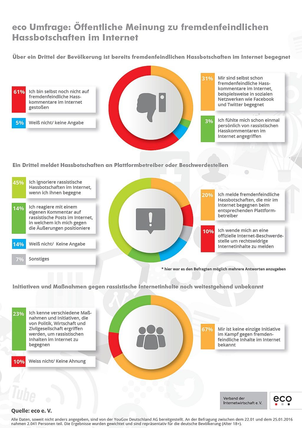 infografik eco hassbotschaften im internet
