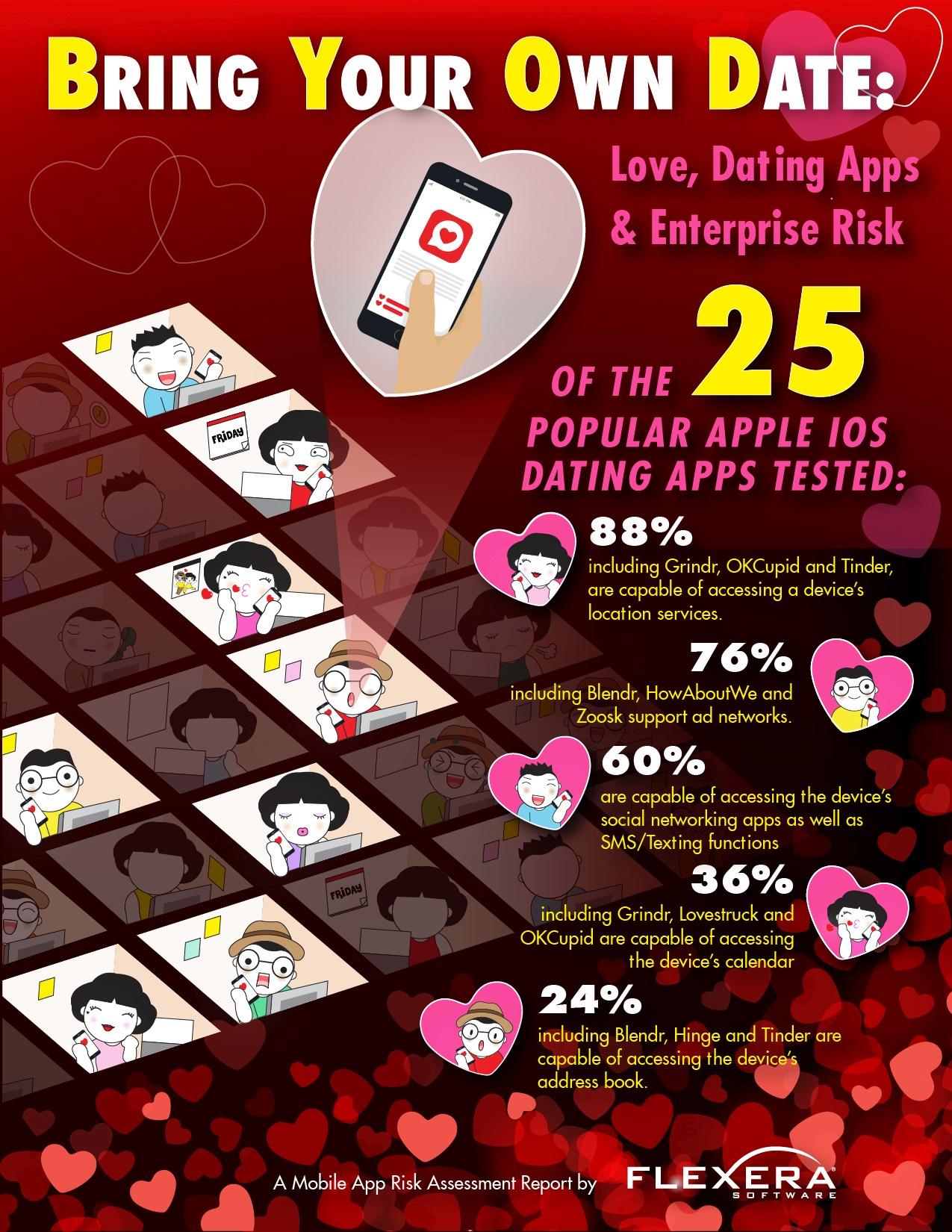 infografik flexera date apps