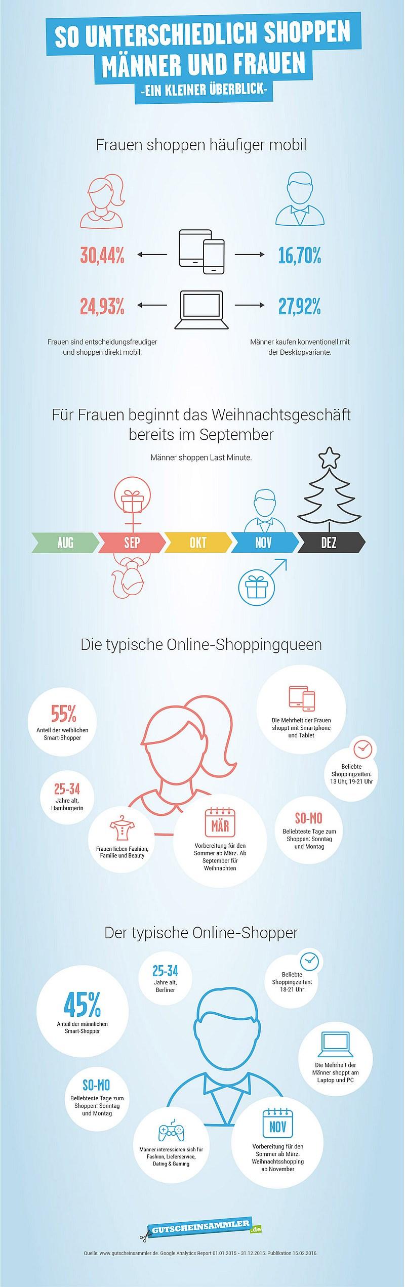 infografik gutscheinsammler shopping verhalten