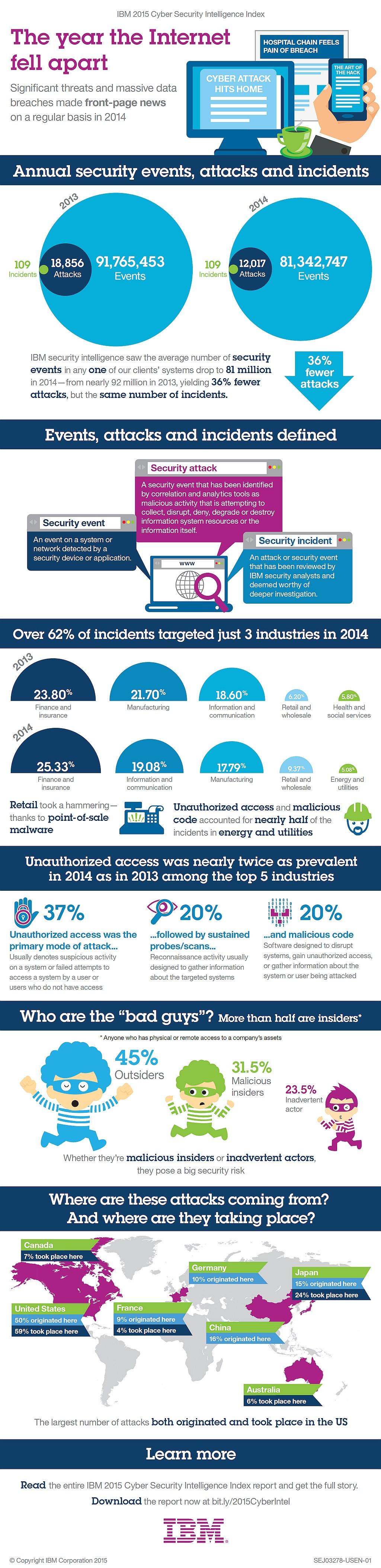 infografik ibm cyber security index
