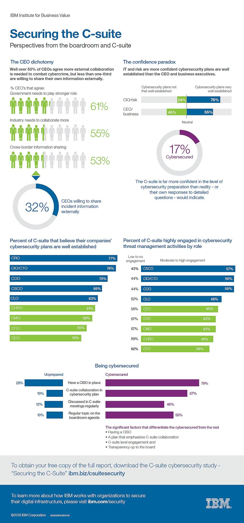 infografik ibm securing the c-suite