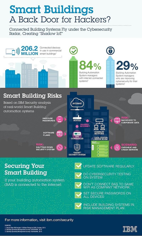 infografik ibm smart-buildings hacker