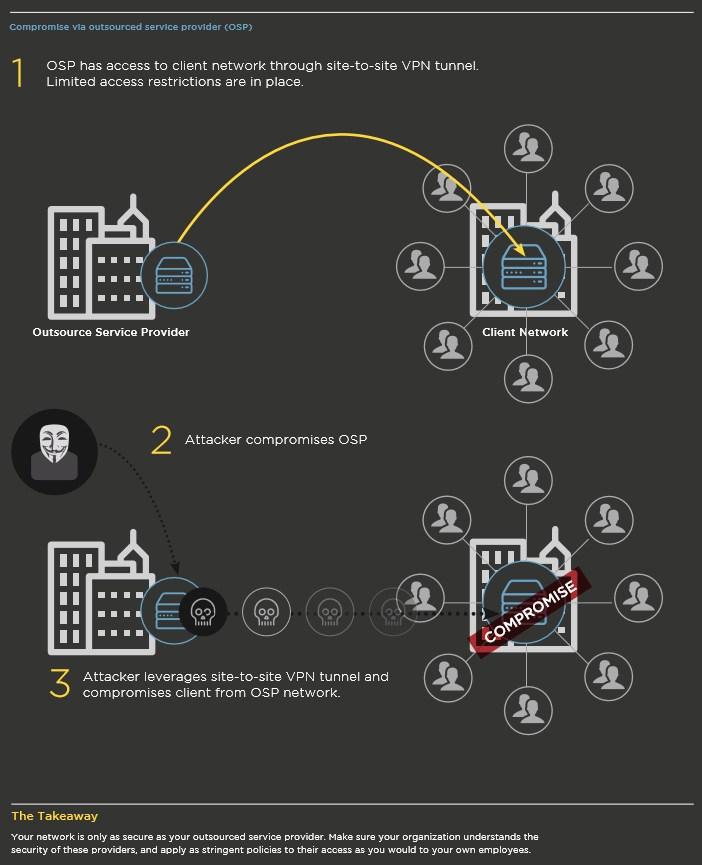 infografik mandiant network compromise