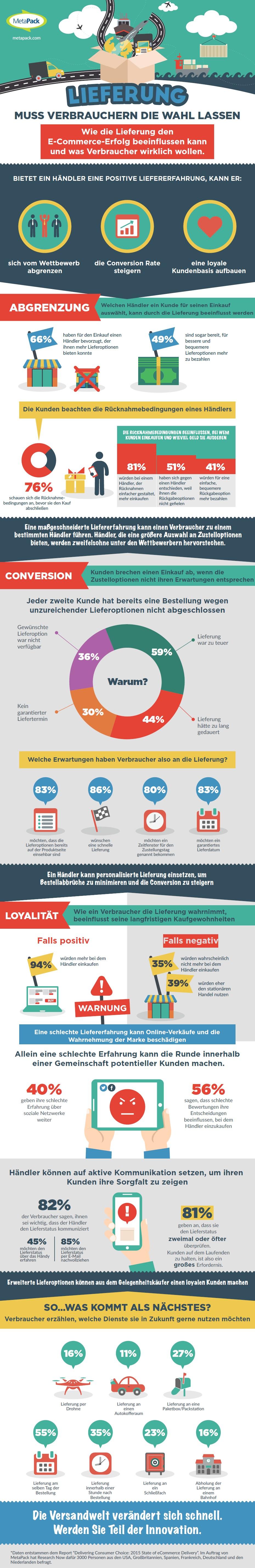 infografik metapack lieferung versand online