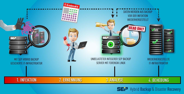 infografik sep backup disaster recovery