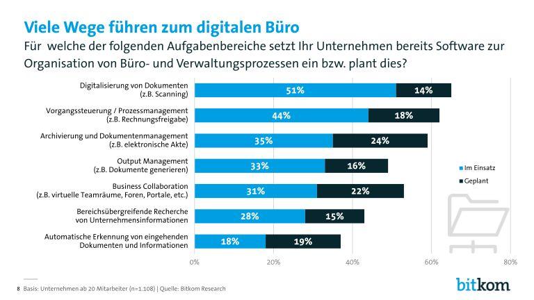 Bitkom-Digital-Office-Index-PK-Charts_page_008