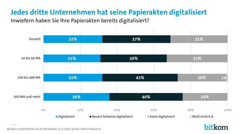 Bitkom-Digital-Office-Index-PK-Charts_page_010
