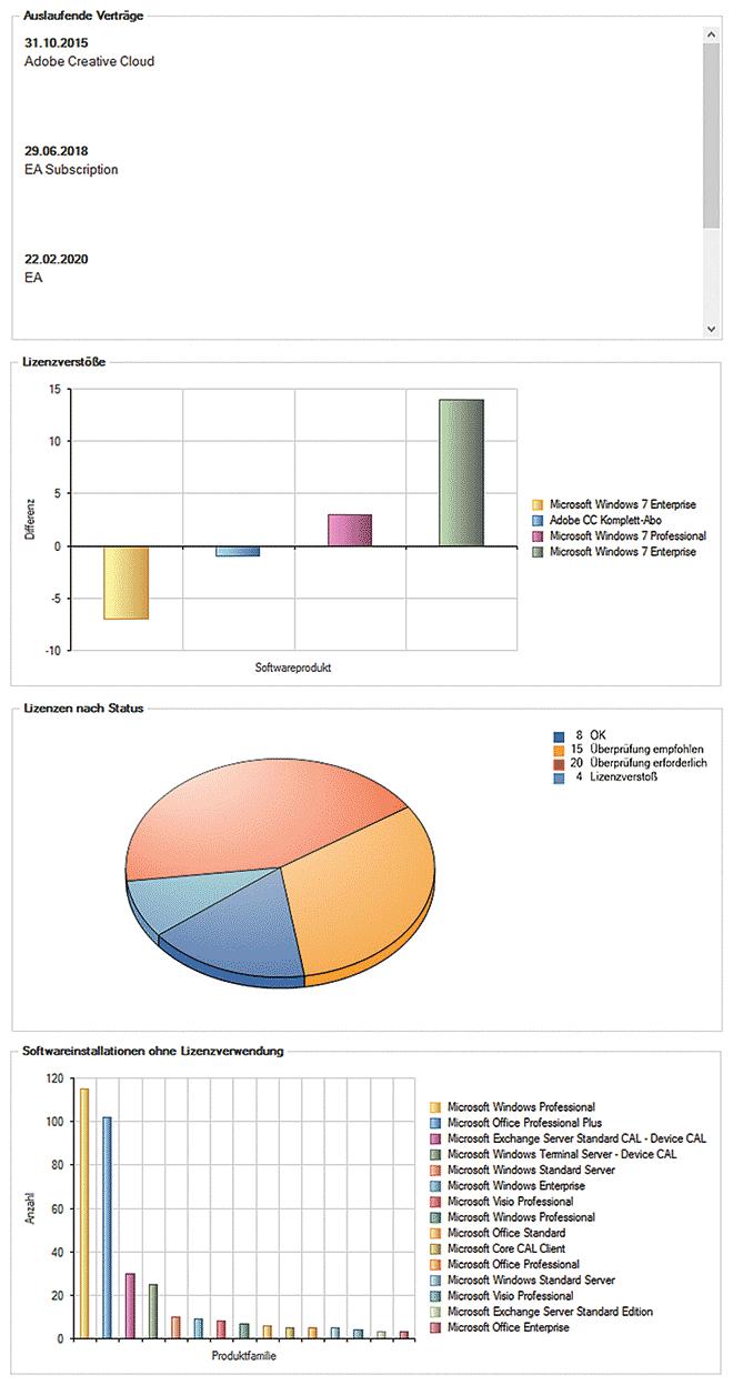 Lizenzmanagement-Dashboards: Eine SAM-Lösung zeigt Lizenzverstöße übersichtlich auf. Quelle: DeskCenter Solutions AG