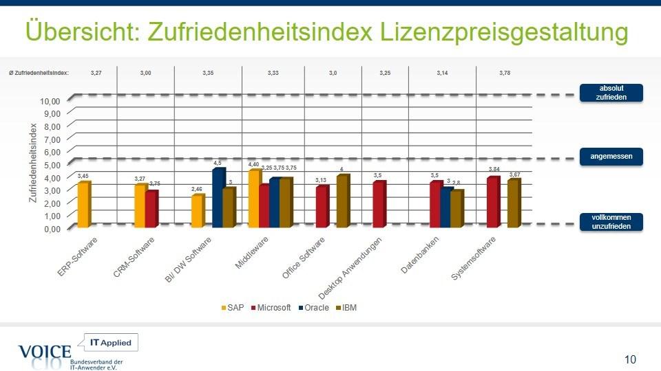 grafik VOICE Umfrage Lizenpreisgestaltung
