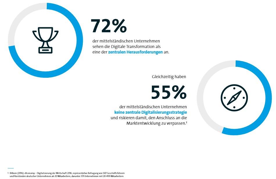 grafik bitkom digitalisierung mittelstand