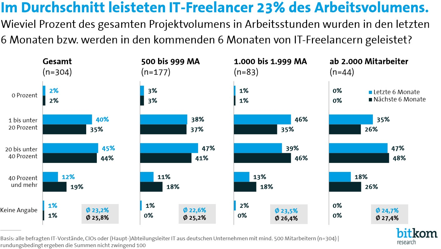 grafik bitkom it-freelancer arbeitsvolumen
