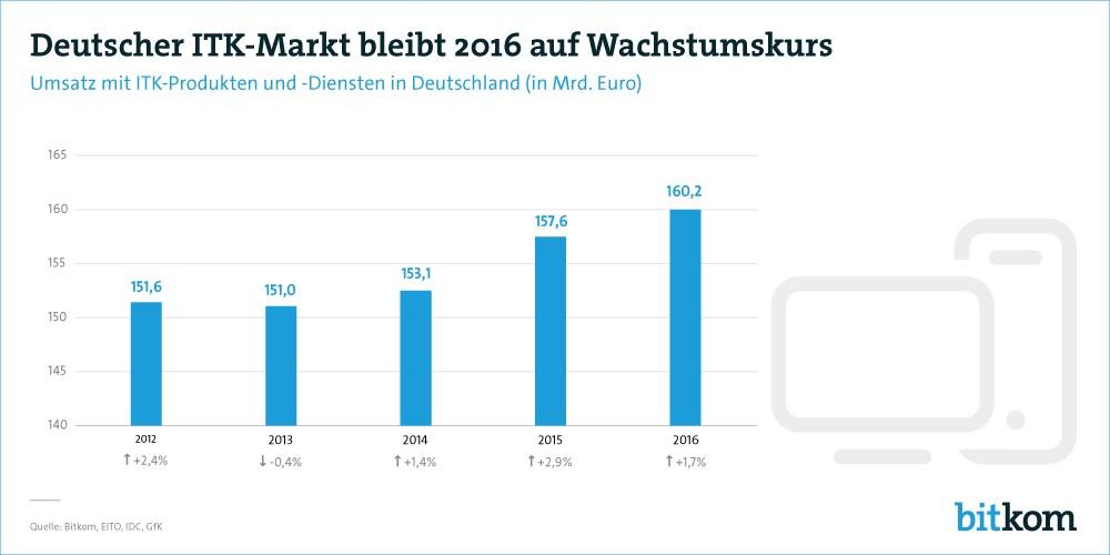grafik bitkom itk-markt umsatz