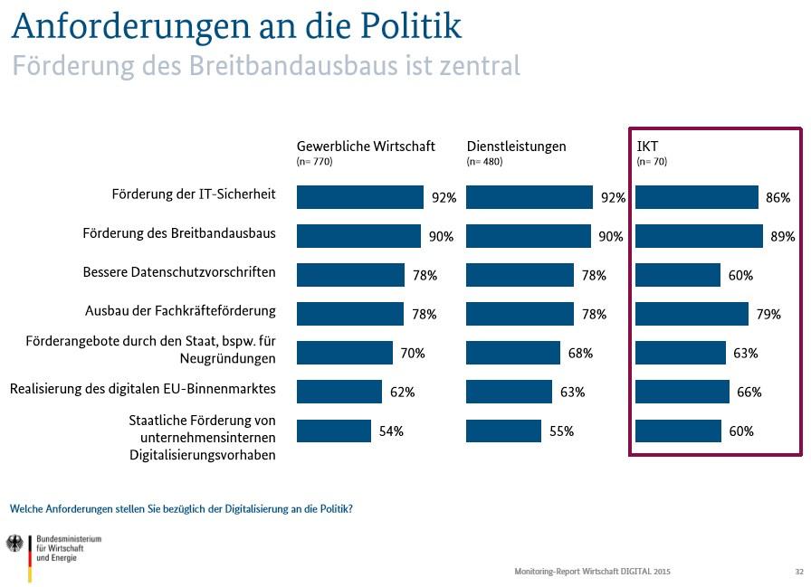 grafik bmwi anforderungen an politik
