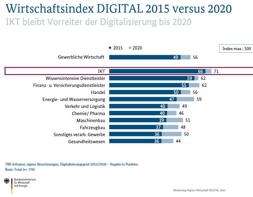 grafik bmwi wirtschaftsindex digital 2015 2020