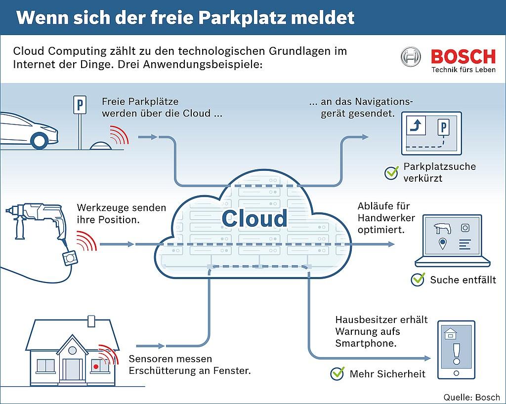 grafik bosch cloud internet der dinge