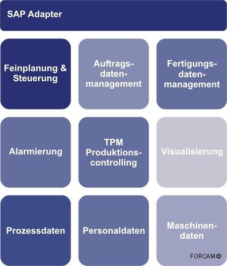 grafik (c) forcam factory framework