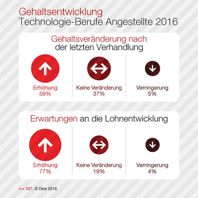 grafik dice 2016 de honorare angestellte